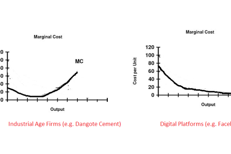 Understanding Marginal Cost with Facebook, Nairaland, GE and Dangote Cement