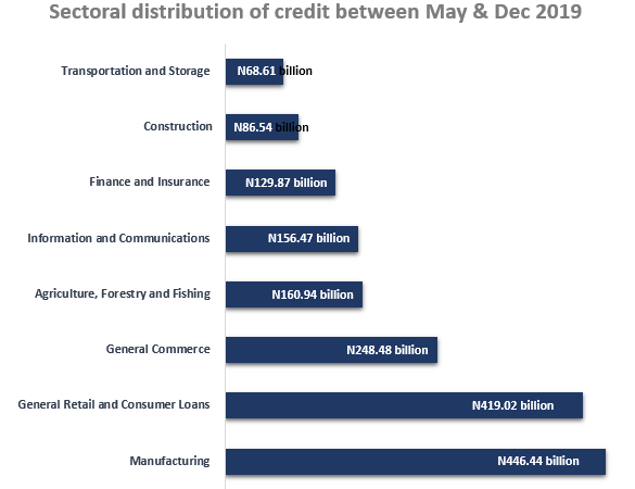 MPC Nigeria Raises CRR to 27.5% in the Face of Surging Liquidity