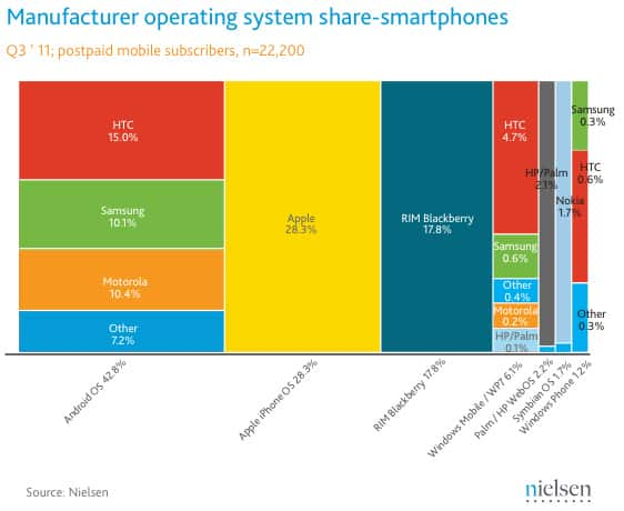 nielsen-smartphones-Aug-Oct-11