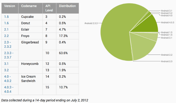 Distribuiçao do Android