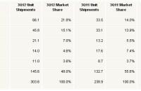 market_share_unidades_vendidas