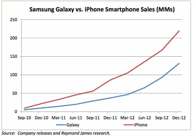 iPhone vs Galaxys