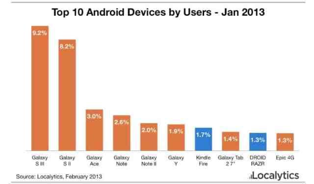 ocalytics_top_android_jan13'