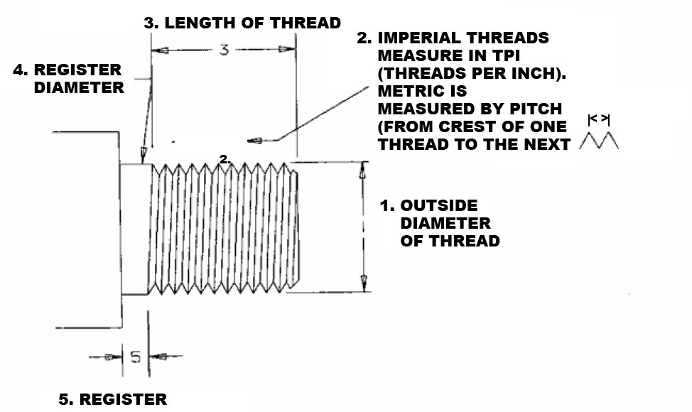 Determining Your Lathe Spindle Thread to find the correct