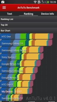 AnTuTu HTC One Mini