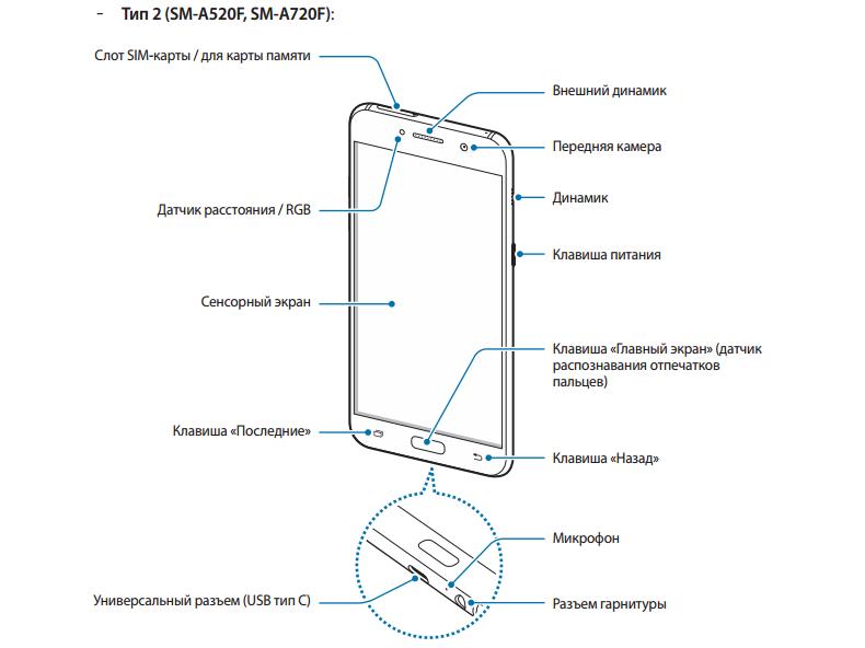 El manual de usuario filtrado del Samsung Galaxy A3, A5 y