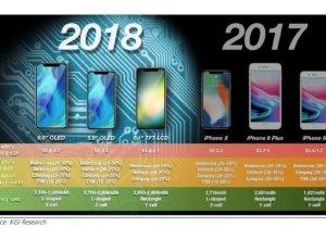 iPhone Boyutları