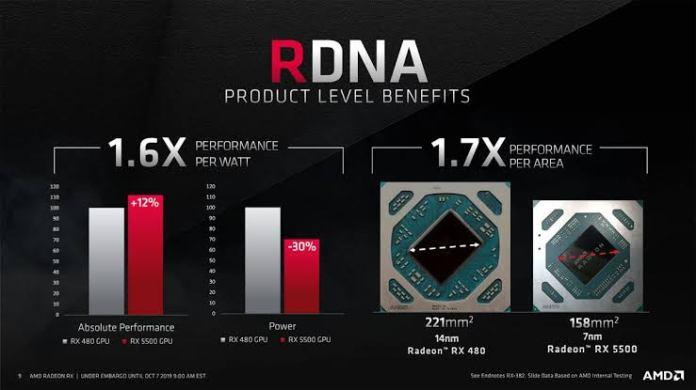 Radeon RX 5500 RDNA Çekirdek Performansı