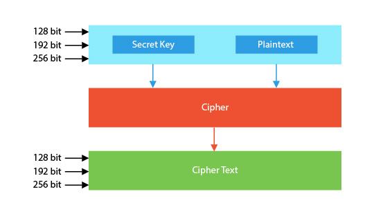 128 REASONS TO ENCRYPT DATA IN IOT - Tekon Electronics