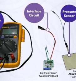 force sensor a single flexiforce a502 sensor with crimped housings interface circuit a flexiforce quickstart board pressure feedback display a fluke  [ 1200 x 677 Pixel ]