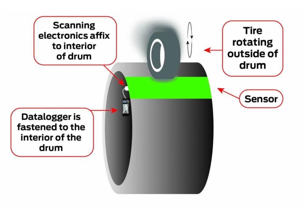 medium resolution of rotating drum with slip ring