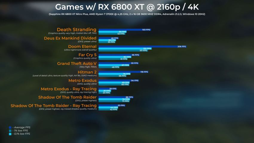 Sapphire rx 6800 xt nitro review