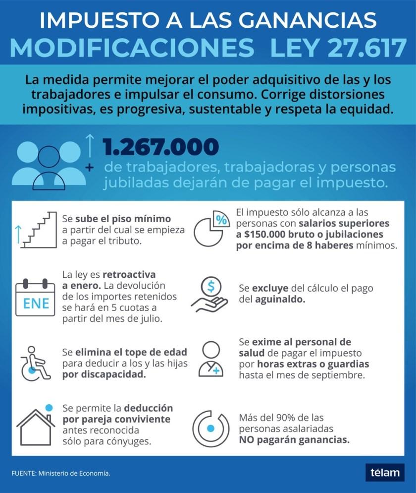 Los cambios que estableció la Ley 27.617.