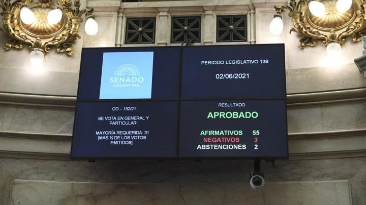 La ley obtuvo 56 votos a favor, dos en contra y dos abstenciones.