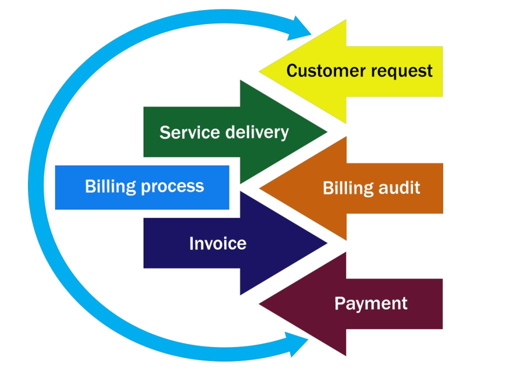 An invoice is paid faster, when it is clear and correct