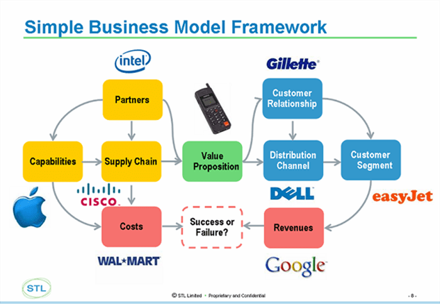 Entry 1a – 2 different business models | DIANNA MOHD