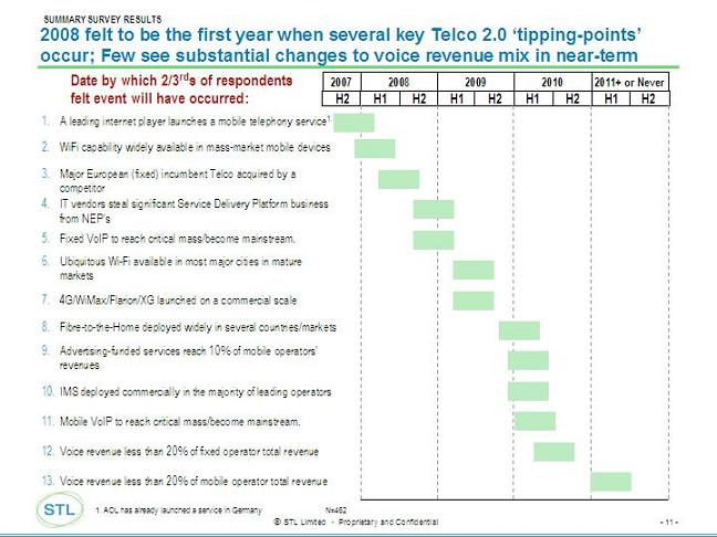 Telco%202.0%20November%20Survey%20-%20Timing%20Chartl.jpg