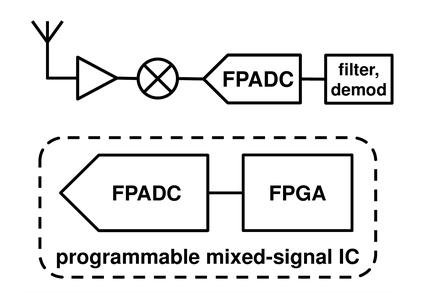 Am Radio Block Diagram Digital Radio Block Diagram Wiring