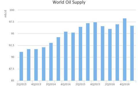 world oil supply graph