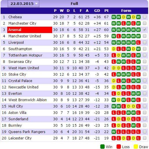 English premier league table via soccerway for English league 3 table