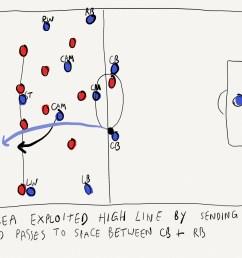 chelsea vs arsenal tactics how smart set pieces and david luiz s long balls could decide europa league final [ 2224 x 1390 Pixel ]