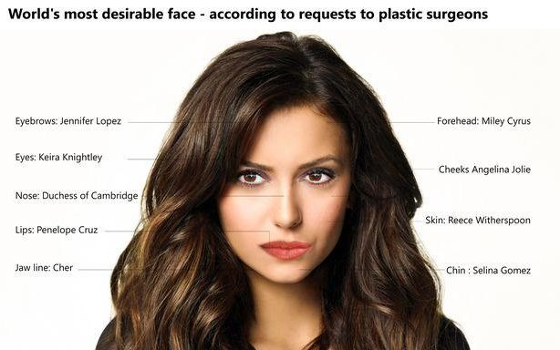 The world's most desirable face