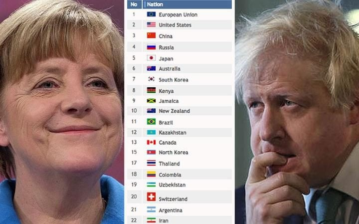 "The Eu's medal table shows ""European Union"" as the top ""Nation"", just ahead of the United States, China, Russia and Japan"