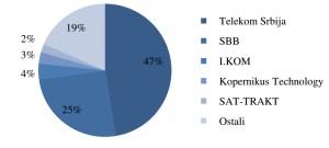 Pregled tržišta Internet operatora