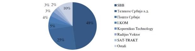 Pregled tržišta Distribucija medijskog sadržaja
