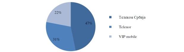 Pregled tržišta Mobilne usluge