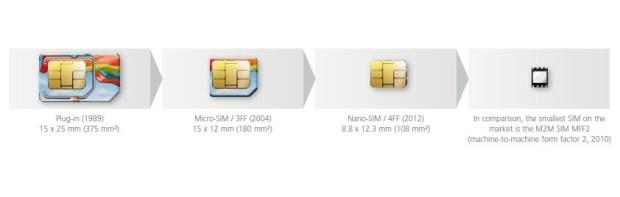 evolucija: od SIM do eSIM