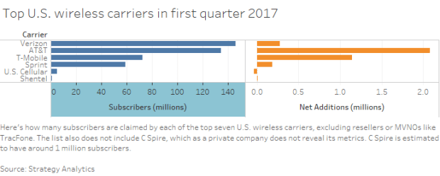 Top USA carriers Q1 2017