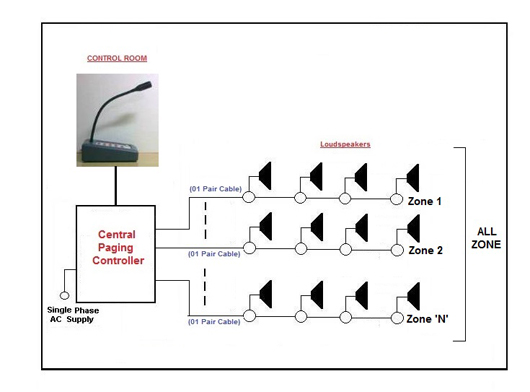 bogen paging system wiring diagram 1990 toyota corolla engine pa - somurich.com