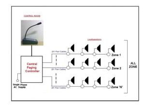 PA System, Public Address System, Amplifier Based System