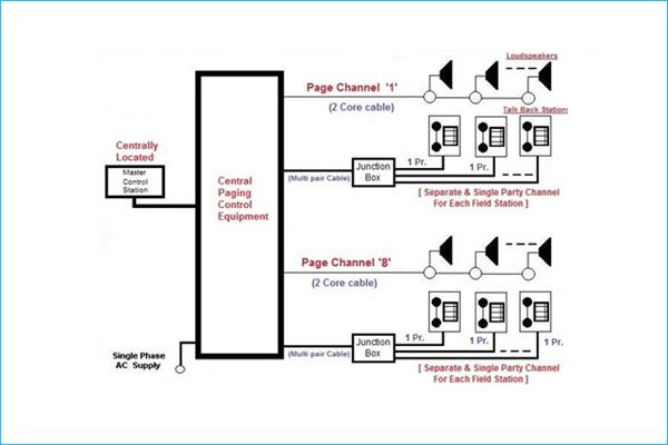 Plant Communication System, Public Address System