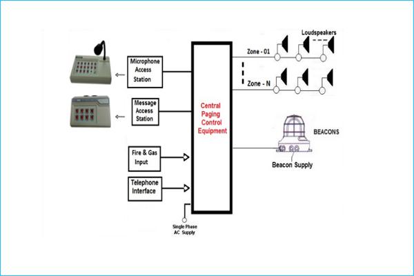 Public Address System, General Alarm System, PA GA Systems
