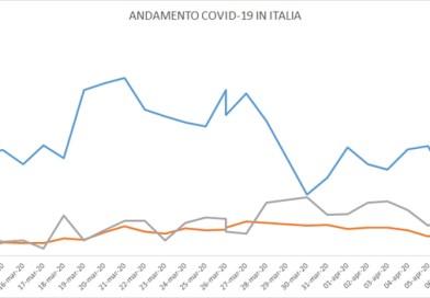 Coronavirus. Il 7 aprile in Italia i contagiati sono 94.067 (+880) e i deceduti 17.121 (+604)