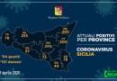 Coronavirus. Il 3 aprile in Sicilia aumentano i contagiati ed i decessi, in provincia di Enna 245 positivi e 11 morti