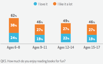 Reading for fun declines sharply after age 8