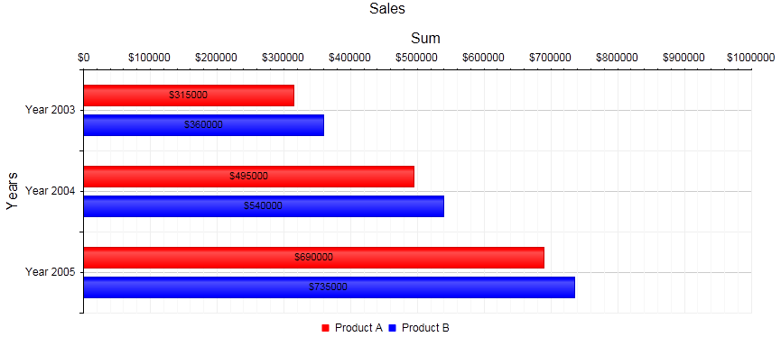 htmlchart-barchart-simple-example