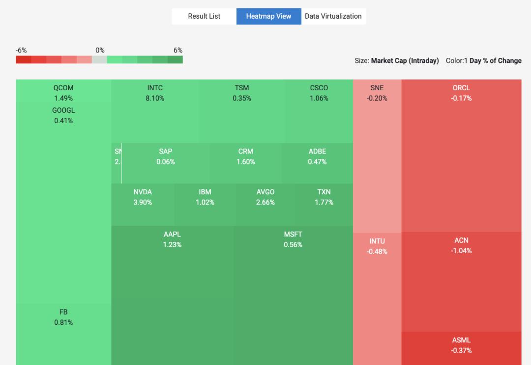 une carte d'arbre à partir de l'interface utilisateur de kendo affichant des informations sur les stocks