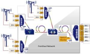 Figura 3: DWDM pasiva para el uso eficiente de la fibra en combinación con una solución de supervisión de enlace óptico