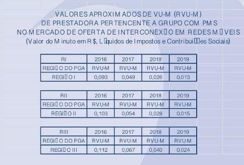 Anatel - Tabela Modelo de Custos da VU-M