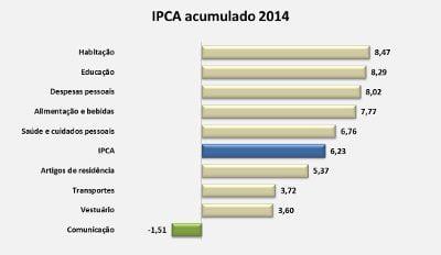 IPCA 2014