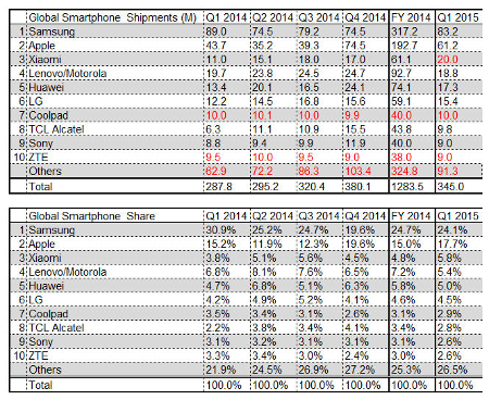 Ranking smartphone 1T2015.