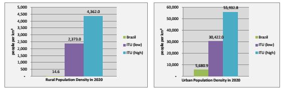 Comparação entre projeções de dados de UMTS Forum, Cisco e ITU IMT