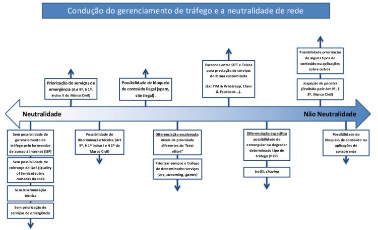 grafico-Neutralidade-de-Rede-01