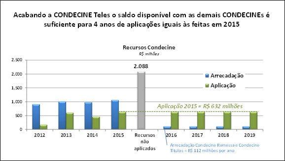 condecine-sinditelebrasil-fevereiro-2016