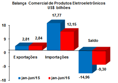 Balança comercial brasileira eletroeletrônicos jan-jun/16