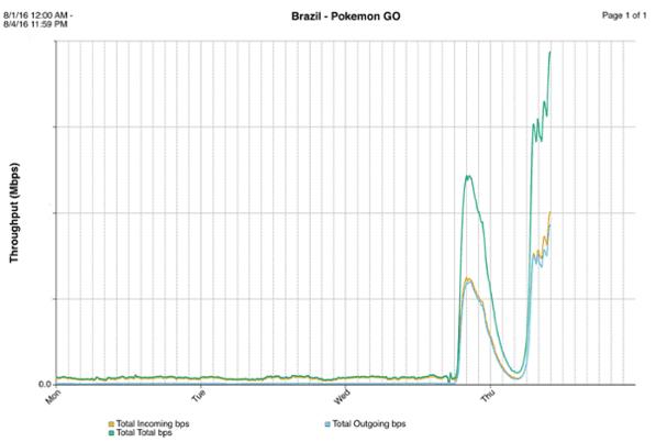 Este gráfico mostra o tráfico gerado pelo app desde o lançamento, no Rio